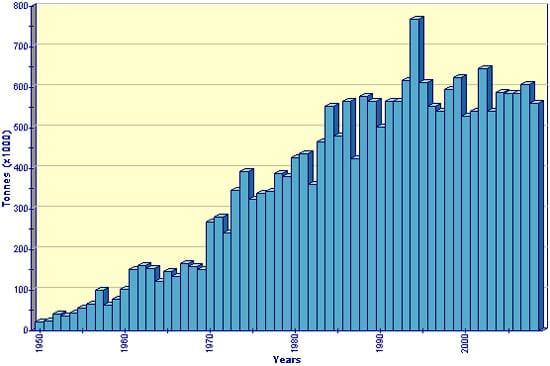 Production statistics