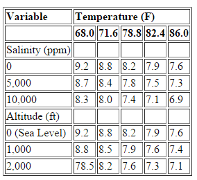 (Table 2) The amount of oxygen that can be dissolved in water decreases at higher temperatures and decreases with increases in altitudes and salinites.
